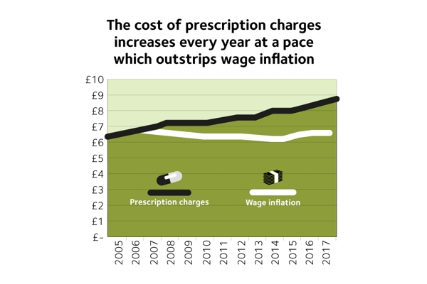 Prescription Charges Coalition