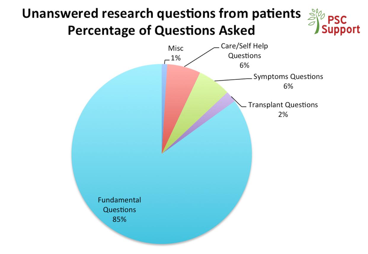 Research Priorities